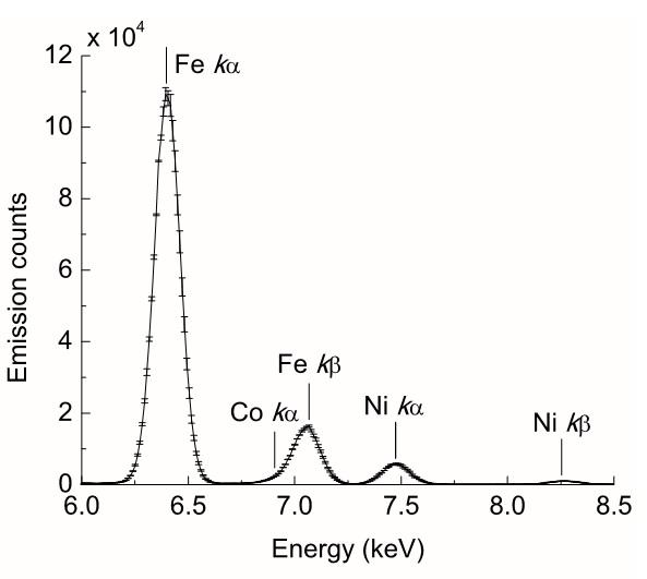 Análise química por XRF da lâmina de ferro da adaga de Tutancâmon (Comelli et al., 2016).