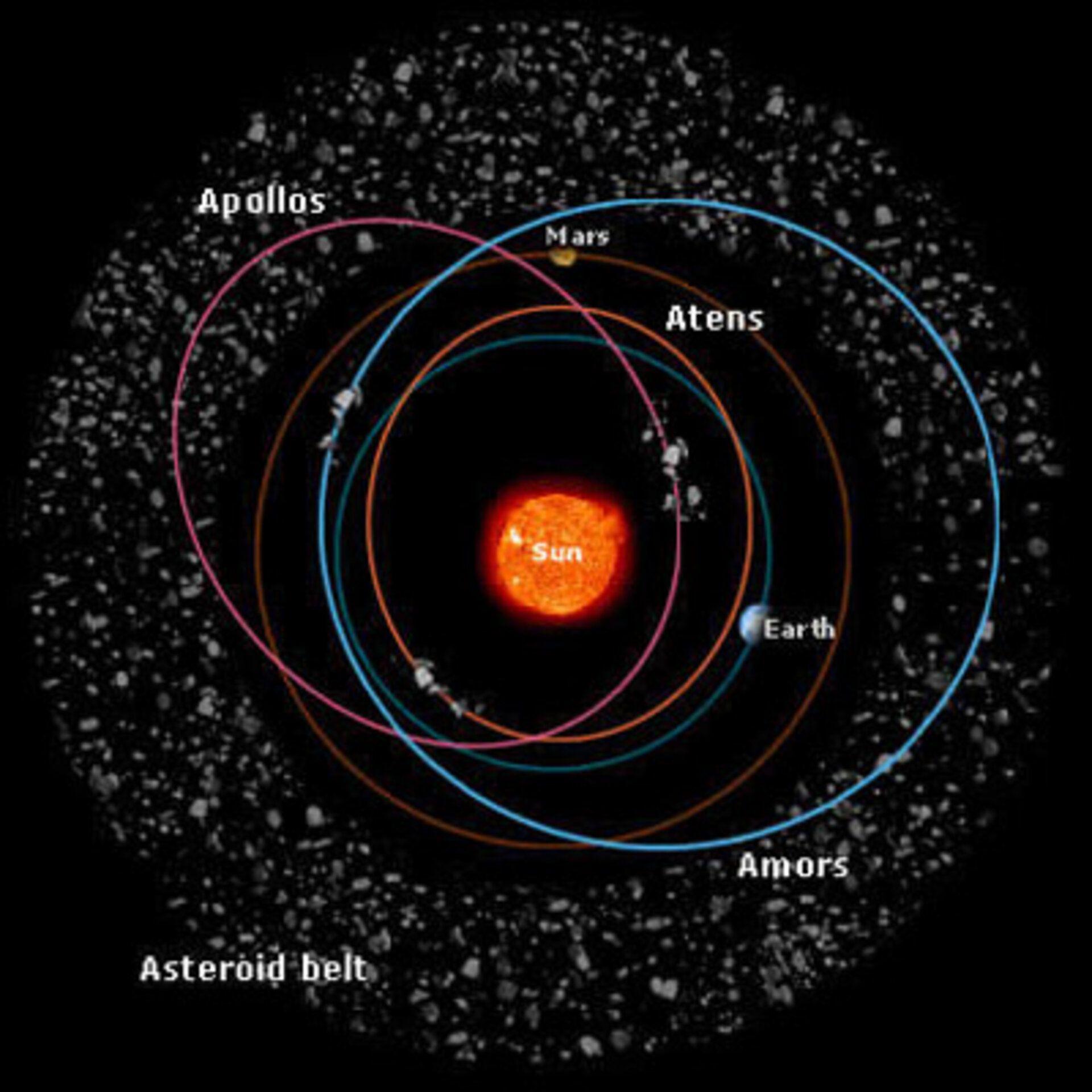 Esquema representando as órbitas da Terra, Marte, famílias de objetos próximos da Terra (Apollo, Atenas e Amors) e o Cinturão Principal de Asteroides. Crédito: European Space Agency.